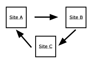 3 Way Linking
